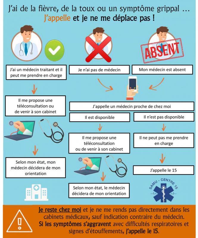 Affiche conduite a tenir en cas de fievre toux symptome grippal